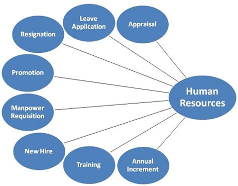 Leslie S Grant - Society for Human Resource Management